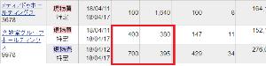 9978 - (株)文教堂グループホールディングス  >  昨日の夜間.... PTSで 380円で400株買いました。    (^O^) 爆笑!
