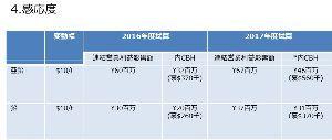 5707 - 東邦亜鉛(株) ここが公表している、感応度表を参考に。 10㌦/㌧のUPで67百万円の営業利益増。