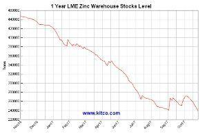 5707 - 東邦亜鉛(株) これはうっかりしました。 LME在庫、昨晩すでに9月の底を割っておりました。 このまま減少に加速がつ
