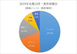 6930 - 日本アンテナ(株) 全然物色されてないけど先月の台風15号で急激に問い合わせが増えたシェアリングテクノロジーと、 シェア