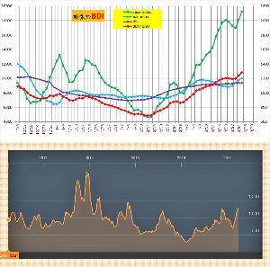 9107 - 川崎汽船(株) DBI 佳境を迎える。 とりあえず2014.11の高値をクリヤーしてほしいな。  季節的に上がる局面