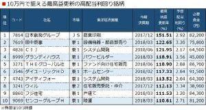 9069 - センコーグループホールディングス(株) 今なら10万円で狙える! 最高益株リスト……センコーGDありました! 1