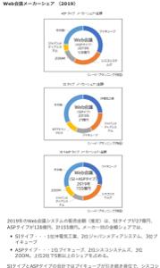 3681 - (株)ブイキューブ web会議システムの販売金額 2019年 155億円 1位 ブイキューブ        28% 2位