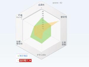 7726 - 黒田精工(株) 株価は?