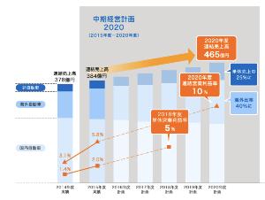 5994 - (株)ファインシンター 四季報の予想数字は編集部の妄想ではなくて会社発表の中期経営計画に基づいてる。来期売上高465億の営業
