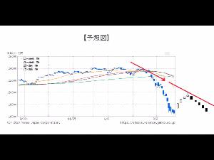 9I31115A - 楽天日本株4.3倍ブル ダウはもともと29000辺りでバブルと言われてました。 それがこの状況下で一気に下がり20000割り