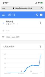3911 - (株)Aiming 一応、Google trendsはこの点線のように予想してるらしい。