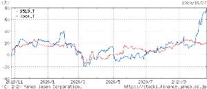 7004 - 日立造船(株) レノバとの一年比較チャート。ここも来ないかな?😎