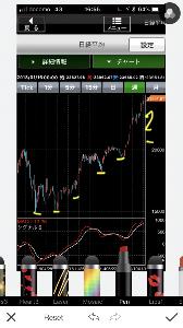 株テクニカル そこまでのきつい下落は考えてません。短期的に下落があってもまだすぐ戻る範囲と見てます。ただ、個別は節