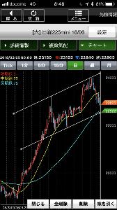 株テクニカル これは想定内の動きで、雇用統計一旦高値、ドル円110前半、直近下落3波の38.2戻り辺りは見ておりま