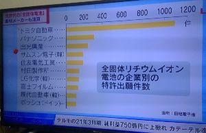 7203 - トヨタ自動車(株) > 今夜BS テレ東10時 日経プラス10 > 「電気自動車 加速のカギ 全個体電池の開