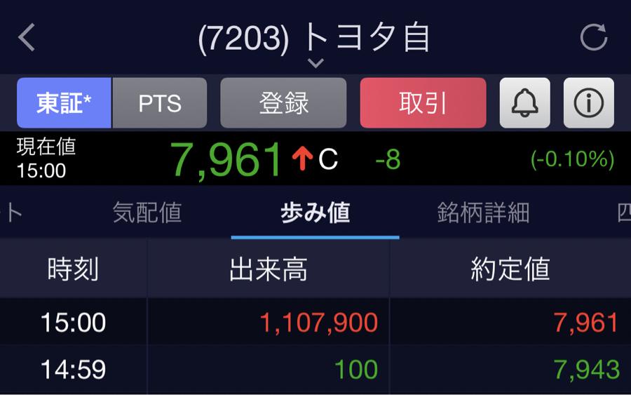 7203 - トヨタ自動車(株) 引けで110万株…? 88億円…?