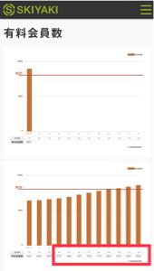 3995 - (株)SKIYAKI 有料会員毎月2万人は増えるだな‼︎(笑)