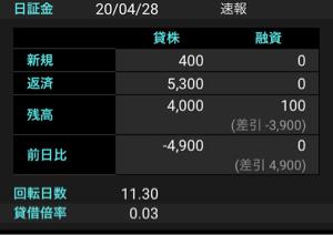 2487 - (株)CDG 昨日の上昇は痺れ切らした売りブーの空売り買い戻し5000株一気食いブヒよ 勘違い乙🐷