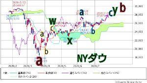 ダイアゴナル NYダウ、S&P500が6月高値を超えているのでNYダウも6月高値を超える方が良形とみていま