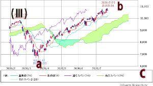 ダイアゴナル 現在のところ、ナスダックはイレギュラーフラットとみています、  a波(赤)の1.382返しで1106