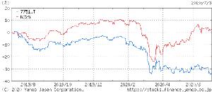7751 - キヤノン(株) では、日経平均株価との乖離の理由を説明してください。 図を添付しますのでどうぞ。  > Pちゃ