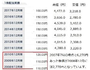 7751 - キヤノン(株) リーマンショック時のキヤノンの株価は6000超えから2770円となった。 それでも、110円から12