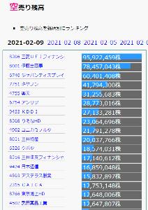 7751 - キヤノン(株) 機関空売り、堂々の4170万株  まだ、おジジしがみつきと、みてるんでしょうねえ!! というか、動き