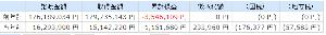 7751 - キヤノン(株) 自分にとっての サゲマン銘柄があると思ってます。 距離を置く事によって 今年の譲渡益はプラスで推移。