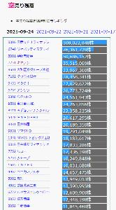 7751 - キヤノン(株) 空売り 一時よりは、減りました。 まえは、4千万株を超えてました。