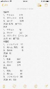 2018年5月20日(日) 広島 vs ヤクルト 11回戦 頑張ってー