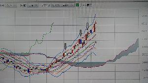 3788 - GMOグローバルサイン・ホールディングス(株) 今日は首吊り線を心配していましたが、無難な寄り、その後3年前の4675円高値を大きく抜け、そして 利