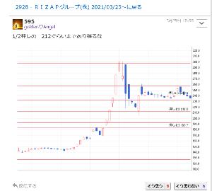 2928 - RIZAPグループ(株) 【golden♡Angel  3月29日 10:55 1/2押しの 212ぐらいまであり得るな】