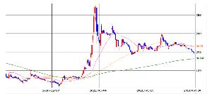 2928 - RIZAPグループ(株) ライザップG(2928) MA200 乖離率6.55%