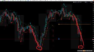 audjpy - オーストラリア ドル / 日本 円 FXに絶対はないを前提で・・・・・・ ぴたりとサポされたが・・・・・ 今夜は・・・・違う・・・・・気