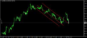 audjpy - オーストラリア ドル / 日本 円 レジサポ転換して跳ね返ってるから上でしょ。