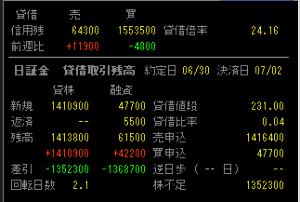 8202 - ラオックス(株) 昨日は出来高1965万株もあったのに日証金の新規買い残は4.7万株しかない。これは異常だよね。誰かが