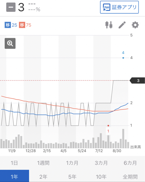 8202 - ラオックス(株) 天然ガス3で踏ん張っとる  ラオも200の大台で踏ん張れやー( ´Д`)y━・~~