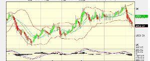 5938 - (株)LIXILグループ 2007~2008年にボリンジャーバンド割れた時は株価1000円割ったな 今回もボリバン割れたから同