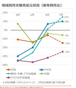 5938 - (株)LIXIL 売上多い日本、7月が最も悪いのだけど