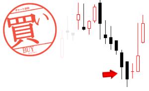 4287 - (株)ジャストプランニング 三手大陰線  三手大陰線とは、大きな陰線が3日続けて出現したチャートです。相場の底入れを意味し買い転