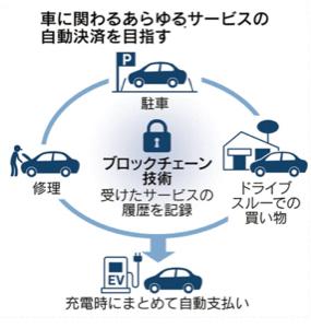 4287 - (株)ジャストプランニング 「車が自動決済手段に」 ホンダやBMWが連携 2019年10月14日 2:00         ホン