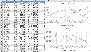 6857 - (株)アドバンテスト 3月に比べると信用残は少ないですが、3月の株価が4000円を割った頃と近い信用倍率になっていますね。