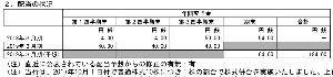 8304 - (株)あおぞら銀行 来月権利の配当額は1.5倍