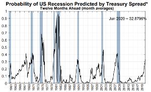 9434 - ソフトバンク(株) 景気後退はほとんど感じないと思います 残業が減り景気後退を肌で感じる頃には、すでに景気の底ですからね