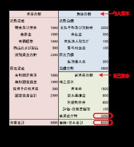 9434 - ソフトバンク(株) 自己資本比率             10.2%  ほどほどに!