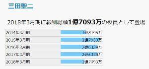 9424 - 日本通信(株) 赤拡大でも創業者はウハウハです。