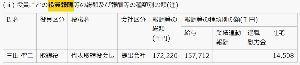 9424 - 日本通信(株) そもそも  日本を代表する会社と思わせぶりな日本通信という社名が胡散臭い。 実情は会長が海外に在住し