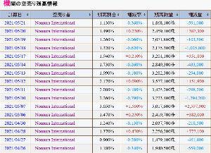 9424 - 日本通信(株) Nomura International plcが売りを決済したね しかし、まだまだ懲りないで売り買