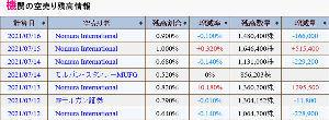 9424 - 日本通信(株) 空売り機関の力業の株価波動 ノムラのなりふり構わぬ売買 米国で3100億円の投資の失敗を取り戻そうと