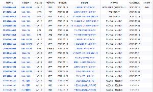 2160 - (株)ジーエヌアイグループ  > 一番上のは、話題のDN(SG社の補助的治験だから1相だけどね > BC社は2相が始