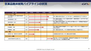 2160 - (株)ジーエヌアイグループ DNの進捗報告はしないのかな。 こーゆうところはしっかり報告して欲しいね