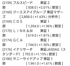2160 - (株)ジーエヌアイグループ ジーエヌアイってずっと分析中ですよね。  割安か割高かも決められないのかね(--)