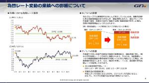 2160 - (株)ジーエヌアイグループ 第一四半期の為替はいくらだったんだろう。 基準値くらい?
