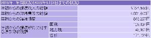 2160 - (株)ジーエヌアイグループ > 今日5000万くらい色んな株空売り入れて先物上がっちゃってるけど、ハッピーだよ!相場って難